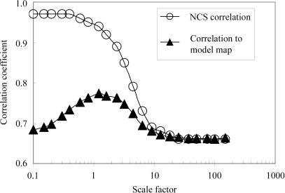 Effect of scale factor multiplying NCS variance estimat | Open-i