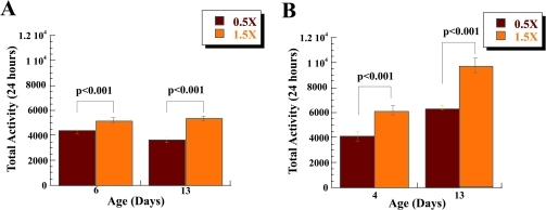 Low calorie diet is associated with increased spontaneous physical activity of Drosophila. Sum of 24-hour                                            spontaneous physical activity of Canton-S male (A) and female                                            (B) flies on a low (0.5X) and a high (1.5X) calorie food based on                                            collected data for days 4 and 9. Both male and female flies on 0.5X food                                            have increased spontaneous physical activity compared to the flies on l.5X                                            food. The mobility was based on the mean mobility of 3 vials with 10 male                                            or 10 female flies each, and expressed as mean total activity per vial                                            during 24 hours +/- SEM. (C) Mean total 24 hours spontaneous                                            activity of male and female CS flies on 0.5X and 1.5X food at age 4                                            and 9 expressed per vial. Statistical significance was determined by using                                            two-tailed Student's t-test for independent samples.