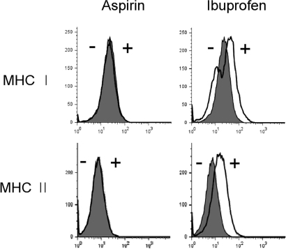 Effects of aspirin and ibuprofen on the expression of MHC molecules. DC2.4 cells were cultured with aspirin or ibuprofen for 18 h, and then the cells were harvested by gentle pipetting. The expression levels of class I and class II MHC molecules were assessed using anti-H-2Kb and anti-I-Ab monoclonal antibodies. Shaded histograms represent the expression levels of H-2Kb and I-Ab molecules in DC2.4 cells cultured in the absence of the drugs. Thick line histograms represent the expression levels of H-2Kb and I-Ab molecules in DC2.4 cells cultured in the presence of the drugs.