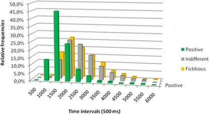 Relative frequency of response times obtained during the scanning session grouped in 500 ms intervals.