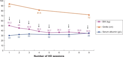 The changes in body weight, abdominal girdle, and serum albumin after seven sessions of continuous infusion of ascites into the dialyzer during hemodialysis over 9 days.Abbreviation: BW, body weight; HD, hemodialysis.