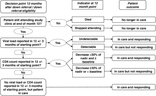 Decision process for assigning HIV treatment outcomes.Patients were placed in a mutually exclusive patient outcome category 12 mo after study enrolment – no longer in care, in care and responding or in care and not responding. Patient outcomes were defined based on the patient's vital status, presence in the clinic, viral load or CD4 count at 12 mo after study enrolment. For those patients alive and in treatment, viral load was the preferred outcome indicator, but in the absence of viral load CD4 count was used and if neither were available then it was assumed the patient was in care and responding based on their presence in the clinic. The diagnostic result closest to 12 mo, but within 3 mo (9–15 mo) was used.