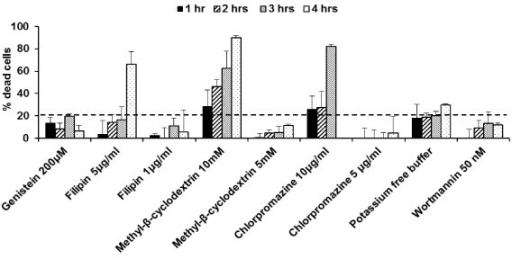 Cellular toxicity of the endocytic inhibitors in Sf 1 Ep cells. Cellular toxicity of chemical inhibitors/potassium depletion in Sf 1 Ep cells was measured at 1, 2, 3 and 4 hours. Conditions regarding concentration of the inhibitor and incubation time that retained cell viability greater than 80% were selected for cellular uptake study.