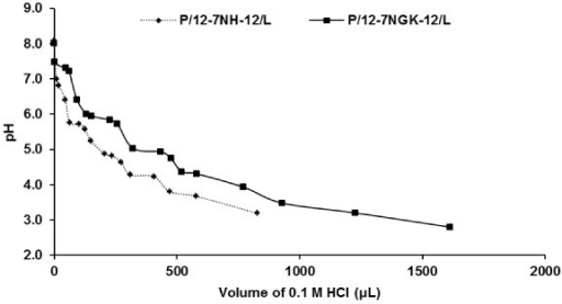 Comparison of buffering capacity of P/G/L nanoparticles. A pH titration curve of P/G/L nanoparticles exhibited considerably higher buffering capability of P/12-7NGK-12/L compared to P/12-7NH-12/L in neutral, slightly acidic and strong acidic pH.