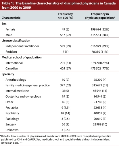 The baseline characteristics of disciplined physicians in Canada from 2000 to 2009