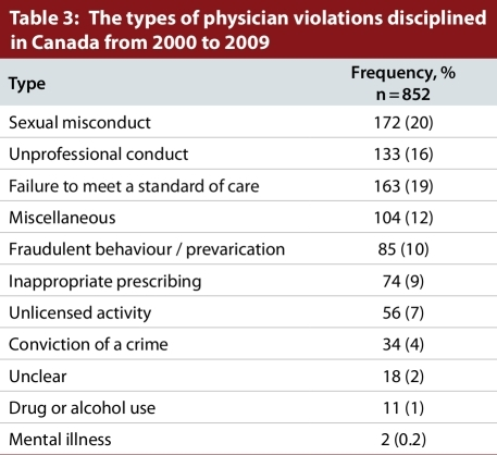 The types of physician violations disciplined in Canada from 2000 to 2009