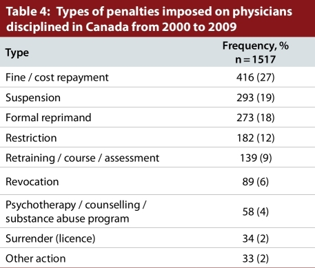Types of penalties imposed on physicians disciplined in Canada from 2000 to 2009