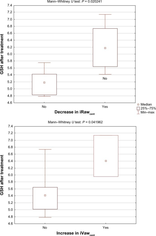 Glutathione after NAC treatment was significantly different for patients who experienced a decrease in iRawcent (top) and an increase in iVawcent (bottom).Abbreviations: iRaw, image-based resistance; GSH, glutathione; iVaw, image-based volume.