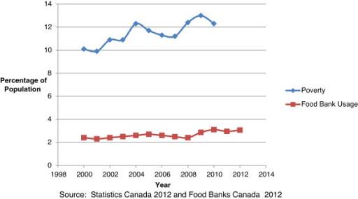 Poverty and food bank usage in Ontario.