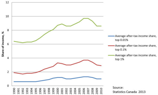 Share of average after-tax income.