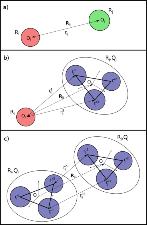 Relations between global coordinates (R,Q) and distances between beads for interactions of (a) two sphericalrigid-bodies, where there is only one distance rij = /Rij/; (b) spherical and planar rigid body, where distances between interactingbeads are functions of global coordinates given by eq 9; and (c) two planar rigid-bodies, where distances betweeninteracting beads are given by eq 13.