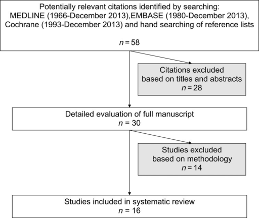 Flowchart showing selection of studies included in the systematic review.