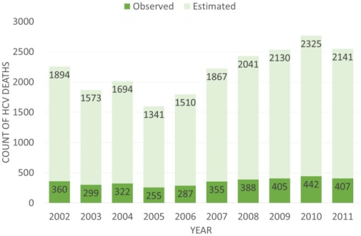 Observed and Estimated Total HCV Deaths per Year.The observed counts are the totals of both contributing and underlying cause attributed HCV deaths. The estimated is based off the assumption that only 19% of HCV cases are recorded from death certificates and is the estimated total if 100% were to be counted.