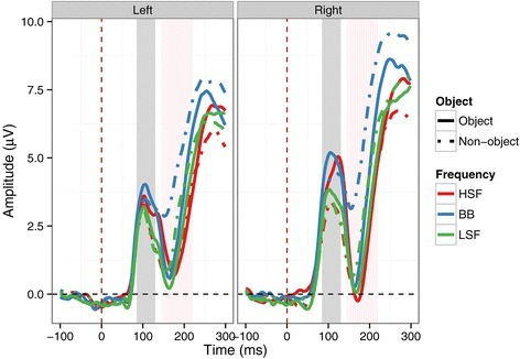 ERP time course at the left and right parieto-occipital clusters. Solid lines show responses to objects, dashed lines responses to non-objects. Red lines indicate responses to HSF images; blue lines indicate responses to BB images; green lines indicate responses to LSF images. Shaded grey area indicates P1 time window; shaded pink area indicates N1 time window.