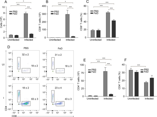 Sequestration of CD4+ and CD8+ T Cells in the Brain is Reduced in FeD Mice.The total number of cells recovered after isolation (a), the total number (b) and percentage (c) of CD8+ T cells after gating on infiltrating leukocytes (CD45+CD11blo-hi), representative flow cytometric dot plots of CD4+ and CD8+ T cells after gating on infiltrating leukocytes (d), and the total number (e) and percentage (f) of CD4+ T cells after gating on infiltrating leukocytes, on day 7 post-infection. The numbers shown on the dot plots indicate the mean percentage of cells inside the gate ± S.E.M. n = 5 mice were used for each group. UI = uninfected, I = infected, FeD = iron dextran, PBS = control. Statistically significant differences, shown by asterisks (* P < 0.05 and *** P < 0.001), were determined by unpaired Student's t-test.