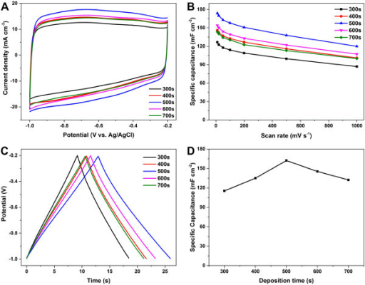 Electrochemical measurements of the PG/NF deposited at the potential of -1.2 V with different deposition times. (A) Cyclic voltammetry curves at the scan rate of 100 mV s-1 and (B) plots of specific capacitances versus scan rate. (C) Galvanostatic charge-discharge curves and (D) plot of specific capacitances at current density of 10 mA cm-2.