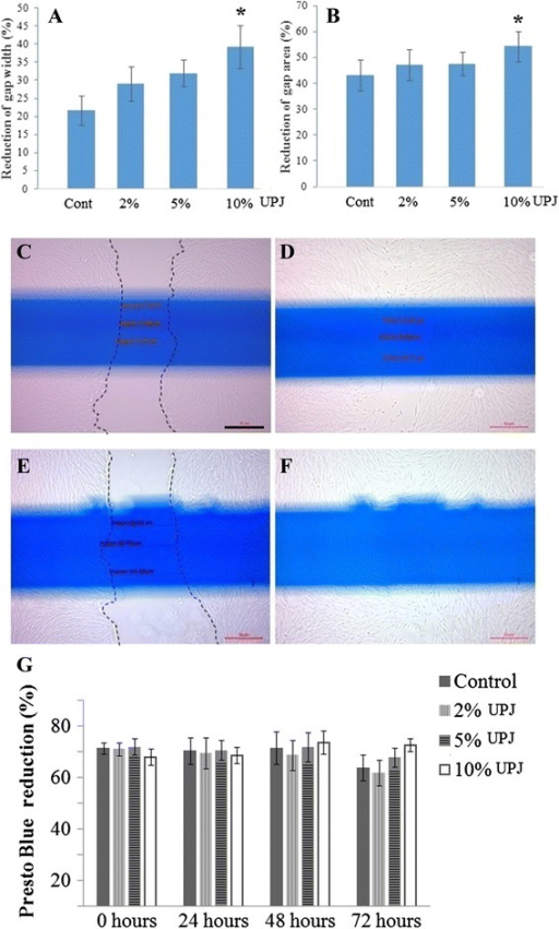Unripe papaya pulp juice promotes gap closure in vitro SHED scratch culture. Addition of 10% UPJ significantly (p = .008) reduced scratch gap width (a) and gap area (b) compared with control groups. Addition of 2% and 5% UPJ did not show any significant difference. Representative photomicrographs of scratch assay of control and 10% UPJ groups at 0 hour (c and e respectively) and 24 hour (d and f respectively). Dotted lines (c and e) show initial scratch. In vitro addition of 2%, 5% and 10% UPJ did not significantly affect SHEDs' viability (g). *Significantly higher than control group (p = .008); n = 9; [scale bar (C-F): 50 μm]