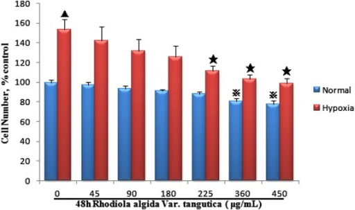 Effect of Rhodiola algida var. tangutica on proliferation of MCF-7 breast cancer cells exposed to normoxia and hypoxia for 48 h by direct cell counting. Serum-starved MCF-7 breast cancer cells exposed to normoxia and hypoxia were incubated with Rhodiola algida var. tangutica at different concentrations (0, 45, 90, 180, 225, 360 μg/mL) for 48 h. And then the cell counts were determined with a hematocytometer. Values are expressed as percentage of untreated cells, and each bar represents the mean ± S.D. of triplicate determinations. N48 h indicates exposure to normoxia for 48 h; H48 h, exposure to hypoxia for 48 h. ※P < 0.05 vs. N48 h in the absence of Rhodiola algida var. tangutica. ▲P < 0.01 vs. N48 h in the absence of Rhodiola algida var. tangutica; ★P < 0.05 vs. H48 h in the absence of Rhodiola algida var. tangutica.
