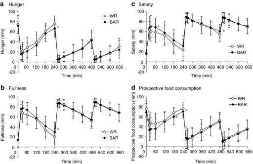 The visual analogue scale (VAS) scores of hunger, fullness, satiety, and prospective food consumption response after consumption of cooked white rice with β-glucan enriched barley (BAR) and white rice (WR). The line graph displays the time course of change throughout the testing day in the BAR (♦) and WR (◇) groups for VAS ratings of hunger, fullness, satiety and prospective food consumption at breakfast, lunch and dinner. Values are means (n = 21), with their standard deviation. Each of the VAS score time points were analyzed using paired t-tests (2-tailed). Statistical significance was defined at * P < 0.05