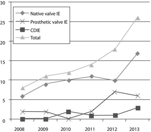 Number of patients with infective endocarditis, prosthetic valve endocarditis and CDIE between 2008–2013
