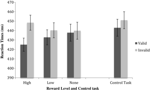 The exogenous validity effect per reward level increases with higher rewards. Error bars reflect the standard errors of the means. The effects of the reward-cueing task are contrasted with the control task