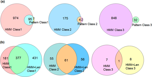(a) Venn diagram of sequences retrieved using patterns and HMMs. (b) Venn diagram of sequences retrieved using length-based HMMs and HMMs created using sequences with undefined length.
