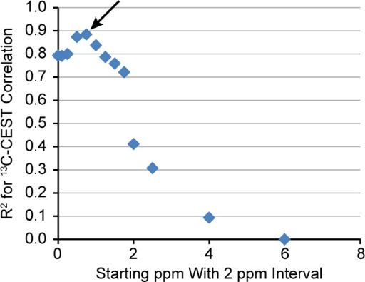 R2 value for the 13C NMR–CESTcorrelation as a function of which region of the MTRasym curve was used for integration. The x-axis representsthe beginning of the integration region, and a 2 ppm interval wasused. Note that the maximum R2 value occursat approximately 0.5 ppm (arrow) suggesting that the optimal rangeof the MTRasym curve to use for integration is 0.5–2.5ppm. Data shown is for the group of measurements made after glucagonwas administered to the perfused livers; however, the data from thepreglucagon measurement is similar.