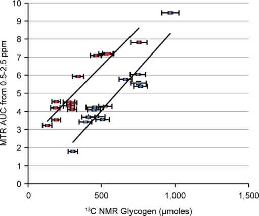 Correlation of CEST vs 13CNMR determined total glycogenin perfused livers under baseline conditions (blue) and followingglucagon addition (red). Note that the slopes in the two plots appearto be similar while the Y-intercept is higher inthe red group due to the release of glucose stimulated by glucagon.