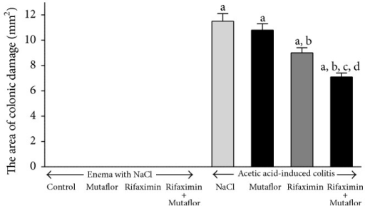 Influence of E. coli Nissle 1917 (Mutaflor) and rifaximin on the area of colonic lesions in rats without or with acetic acid-induced colitis. Mean value ± SEM. N = 8 animals in each experimental group. aP < 0.05 compared to control saline-treated rats without induction of colitis; bP < 0.05 compared to colitis + NaCl; cP < 0.05 compared to colitis + Mutaflor; and dP < 0.05 compared to colitis + rifaximin.