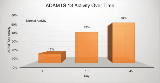 ADAMTS13 activity from initial encounter to 45 days after discharge.