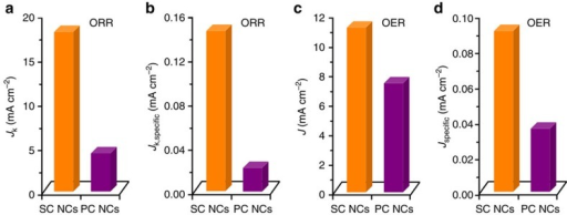 Intrinsic ORR/OER activity of SC CoO NCs in comparison with the activity of PC CoO NCs.(a,b) Jk and Jk,specific for ORR at 0.6 VRHE, respectively. (c,d) J and Jspecific for OER at 1.65 VRHE, respectively.