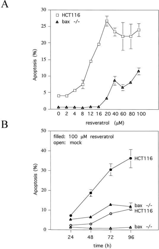 Effect of resveratrol on the survival of the parental HCT116 cells and the bax -/- derivatives in culture. Panel A: Treatment of exponentially growing cultures with different doses of resveratrol for 48 h and quantitation of the numbers of cells with a sub-2n-DNA content by flow-cytometry revealed a dose-dependent increase of apoptosis in both cell lines and a much stronger apoptotic response in the cells expressing Bax, especially at low drug doses. Panel B: Time course of apoptosis in exponentially growing cultures either mock-treated or treated with 100 μM resveratrol, documenting the time-dependence of cell death induction. Note the reduced basal level of apoptosis in the bax -/- cultures. Error bars denote standard deviations of the means of four experiments.