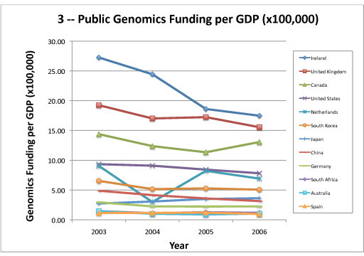 Public Genomics Funding per GDP (×100,000). Genomics Funding per GDP for 2003 – 2006, as shown in Table 6, is depicted graphically.