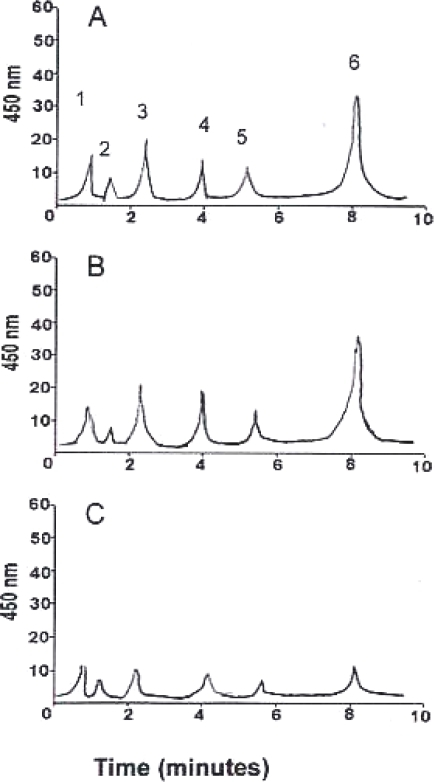 HPLC chromatogram of Dunaliella salina cultured in the control growth media (A) after 7 days of culture and in presence of 200 μM fosmidomycin (B) and 1 µM mevinolin (C). The peaks correspond to the following pigments: 1, violaxanthin; 2, neoxanthin; 3, lutein; 4, zeaxanthin; 5, Chlorophyll a; 6, all-trans β-carotene.