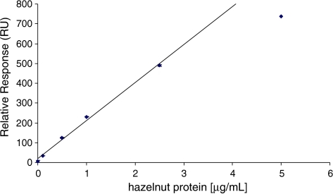 Calibration curve of hazelnut proteins in an extract of pure olive oil as obtained with the direct BIA. Samples were measured in duplicate and standard deviations are shown as error bars