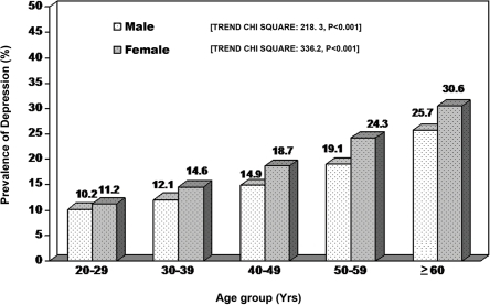 Gender and age-wise prevalence of depression in Chennai.
