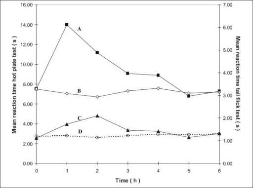 Antinociceptive effects with time using the hotplate and tail flick tests for groups 3 and 5.Left y-axis is for the curves A and B and right y-axis for curves C and D. Curve A represents hot plate test result of group 5 treated with transcranial methadone mid test dose (–■–) and Curve B represents group 3 control treated with transcranial blank oil (–◊–), Curve C represents tail flick test results of group 5 treated with transcranial methadone mid test dose (–▲–) and Curve D control of group 3 treated with transcranial blank oil (…○…).
