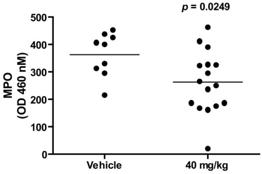Effect of HE3286 treatment on MPO levels in LPS induced Lung Injury. On day-1, male C57 black/6 mice were pre-treated (gavage) with HE3286 or 0.1 mL vehicle (HERF405). The next day, mice were challenged with 50 μg of E-coli LPS under direct visualization of trachea under light anesthesia. Sixty minutes after the LPS challenge, mice were treated with a second dose of HE3286, or vehicle. Forty-eight hours after LPS challenge, mice were sacrificed and myeloperoxidase (MPO) activity in lungs determined as previously described [45]. Results are from two identical experiments. Data are expressed as O.D at 460 nM.