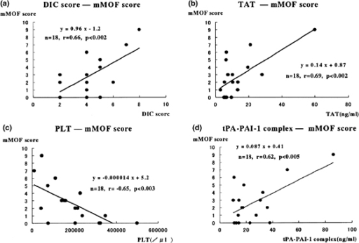 Correlations between mMOF score and parameters related to coagulation and fibrinolysis. The mMOF score (mMOF score = MOF score - the points of coagulopathy of MOF score) was positively correlated with (a) the DIC score, (b) TAT and (d) tPA-PAI-1 complex, and (c) negatively correlated with PLT.