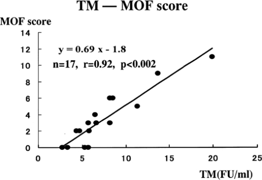 Correlation between TM and MOF score. The MOF score was positively correlated with blood TM level.