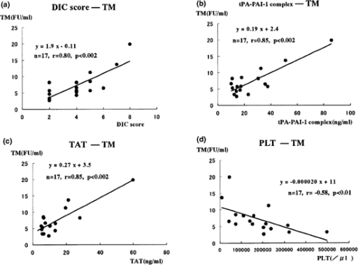 Correlations between TM and parameters related with coagulation and fibrinolysis. Blood TM levels were positively correlated with (a) the DIC score, (b) tPA-PAI-1 complex and (c) TAT, and (d) negatively correlated with PLT.