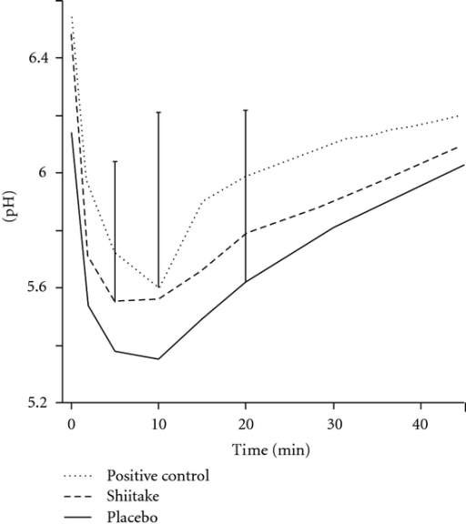 The changes in dental plaque pH up to 45 min after a mouth rinse with 10% sucrose for 1 min. The rinse was carried out after two weeks use of a mouth rinse with a shiitake mushroom extract, a placebo, or positive control (AmF-SnF2). Mean values for 30 subjects. The standard deviation for some of the time points is shown.