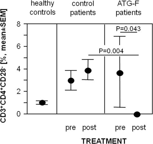 Treatment with polyclonal antilymphocyte globulins induces depletion of circulating CD3+CD4+CD28− T-cells in transplant recipients.Prevalences of peripheral circulating CD3+CD4+CD28− T-cells in 16 age- and sex-matched healthy controls, 5 allograft recipients before and 6 hours after the application of ATG-F and 11 control patients before and 6 hours after organ transplantation. Data are given as mean±standard error of the mean (SEM).