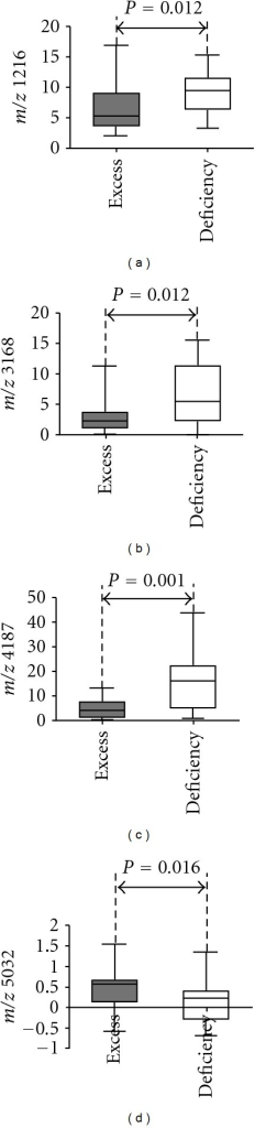 Box-plots for protein peak comparison between TCM syndrome groups. Proteins m/z 1216 (a), m/z 3168 (b), and m/z 4187 (c) were in lower abundance in excess syndrome group than those in deficiency syndrome one, while protein m/z 5032 (d) was in higher abundance.