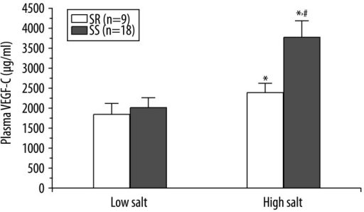 The plasma VEGF-C concentration in the salt sensitive and salt resistant subjects during low-salt and high-salt diet. * P<0.05 vs. low salt diet, #P<0.05 vs. SR group.