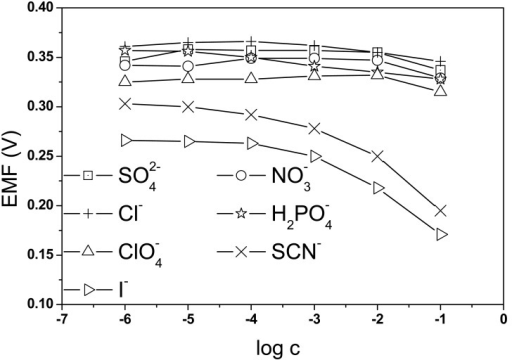 Dependence of PNR electrode potential on concentration of inorganic anions.