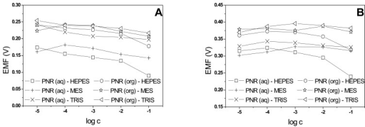 Potential dependence of PNR(aq) and PNR(org) electrodes on concentration of buffer (HEPES, MES a TRIS) at pH 8.5 (A) and pH 5 (B).