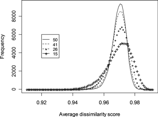 Histogram analyses of average dissimilarity scores of random networks. The peaks and shapes of the curves are affected by the number of genes included in the random networks.