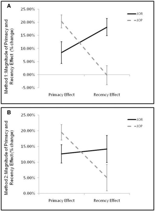 primacy recency effect