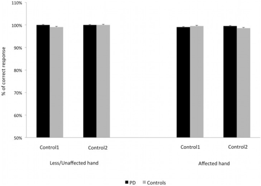 Additional control conditions in PD patients and healthy controls.The columns represent the mean percentage of correct response averaged across all the digit pairs for the affected and the less/unaffected hand. Control1 refers to the control condition with crossed fingers and one sphere on one fingertip, Control2 refers to the control condition with parallel fingers and two spheres simultaneously placed on the two fingertips. The bars represent the standard error. The two groups showed high and comparable number of correct responses in each additional control condition.